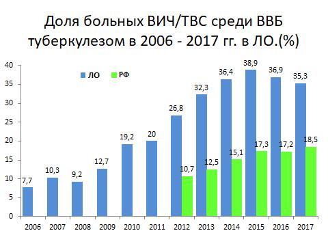 Статистика туберкулеза: показатели заболеваемости по годам
