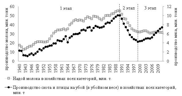 Статистика сельского хозяйства: инструмент изучения отрасли