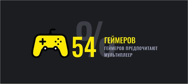 Статистика геймеров: динамика развития компьютерного мира