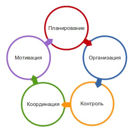 Бизнес-планирование продаж: цель мероприятия