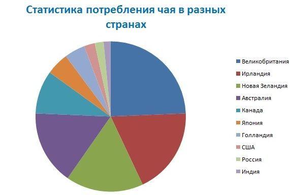 статистика потребления чая населением в разных странах мира