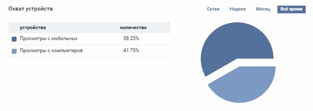 Статистика сообществ: данные о количестве пользователей в группе