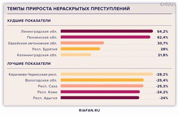 Статистика МВД: данные о совершенных преступлениях по годам