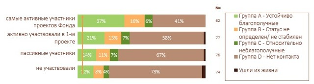 Статистика детских домов: ежегодное количество выпускников