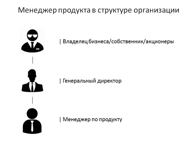 Продакт менеджер: человек отвечающий за создание новых продуктов