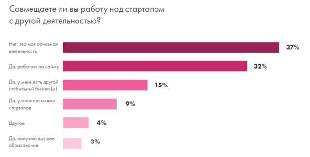 Статистика стартапов: лучшие проекты и объемы инвестиций