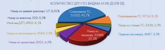 Статистика нарушений: количество за год, причины и последствия