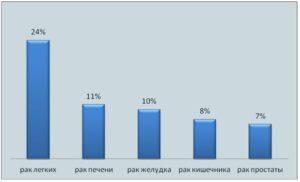 Статистика онкологии: показатели заболеваемости по годам