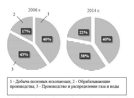 Статистика промышленности: показатели производства по отраслям