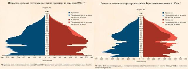 Статистика второй мировой войны: данные о потерях по странам