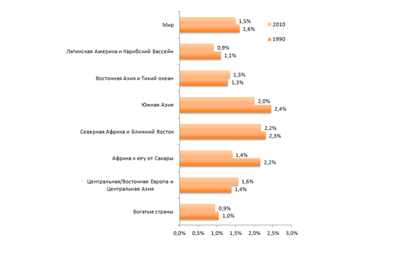 Статистика бездетных семей: причины бесплодия в разных странах