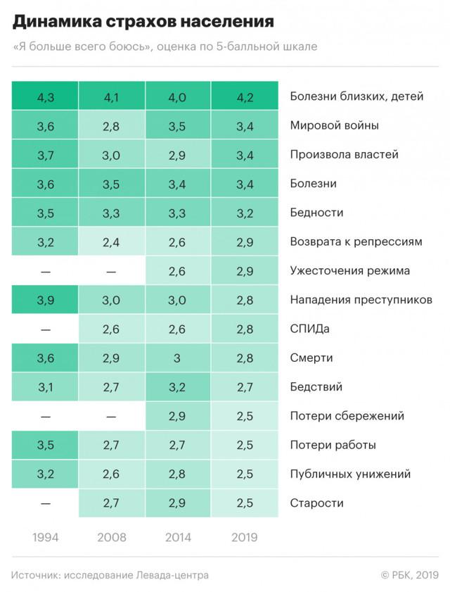 Статистика страхов: данные опросов граждан по странам