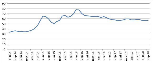 Статистика доллара: основные изменения курсов валют