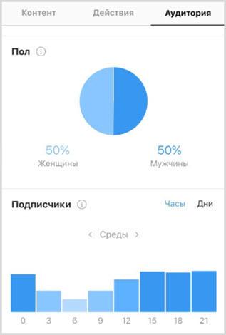Статистика аккаунта Инстаграм: как улучшить профиль пользователя
