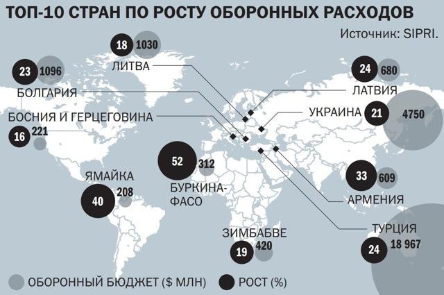 Статистика оружия: основные показатели вооружения в мире