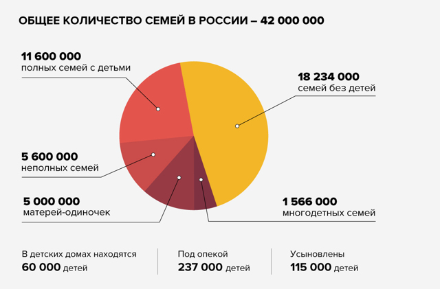 Статистика детей: численность подрастающего поколения