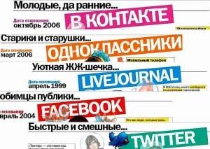 Виды интернет рекламы: медийная и почтовая рассылка