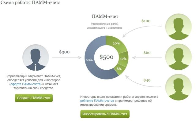 ПАММ счета Альпари: особенности инвестирования