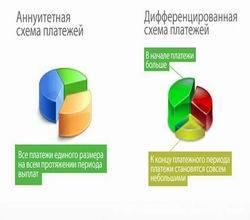 График платежей по кредиту: существующие разновидности