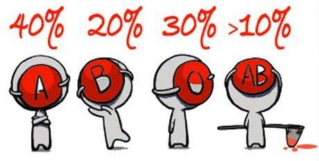 Статистика групп крови: анализ показателей по всему миру