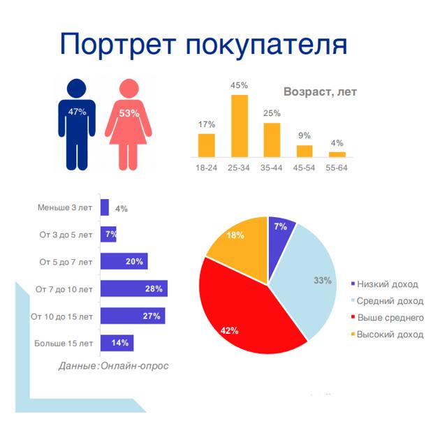 Статистика Авито: показатели продаж по объявлениям