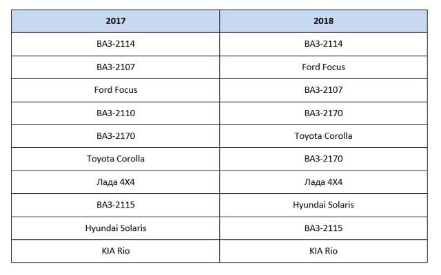 Статистика продаж автомобилей помогает выявить лидера рынка