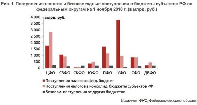Статистика налогов: данные о поступления денег в бюджет страны