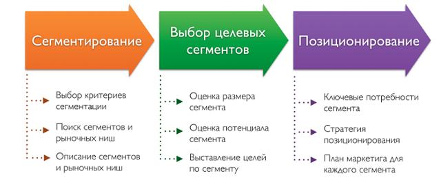 Анализ целевой аудитории: как определить потенциального клиента.