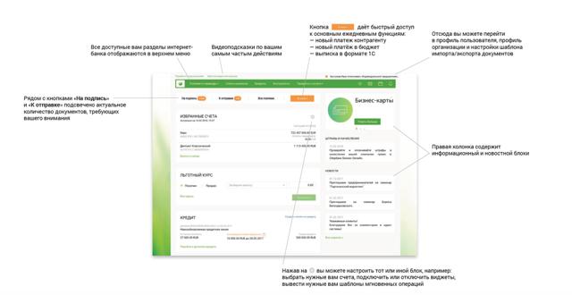 Система Сбербанк Бизнес Онлайн: особенности работы сервиса