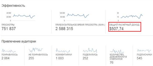Статистика блоггеров: сколько можно зарабатывать в youtube