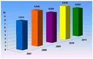 Статистика деятельности: учет разных форм хозяйствования
