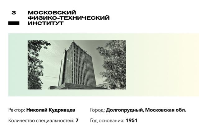 Самые престижные вузы России: куда поступать в 2020 году