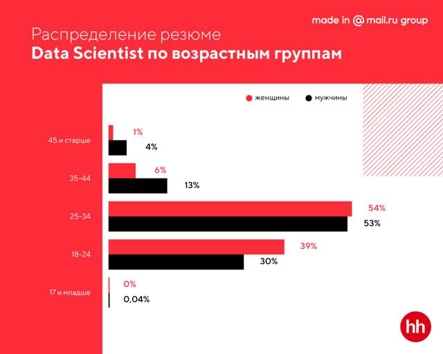 Статистика популярности: данные о спросе в разных сферах жизни
