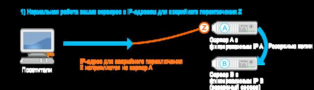 Аренда ip адресов: выделение сетевого местоположения в интернете