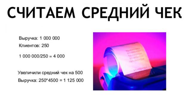 Конверсия сайта: показатель эффективности интернет ресурса