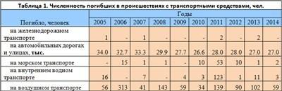Статистика железнодорожных аварий: причины катастроф