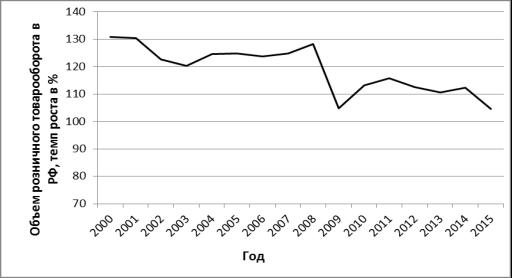 Статистика торговли: объемы товарооборота в разных отраслях