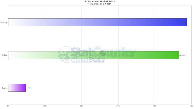 Статистика браузеров: какой веб-обозреватель лучше использовать