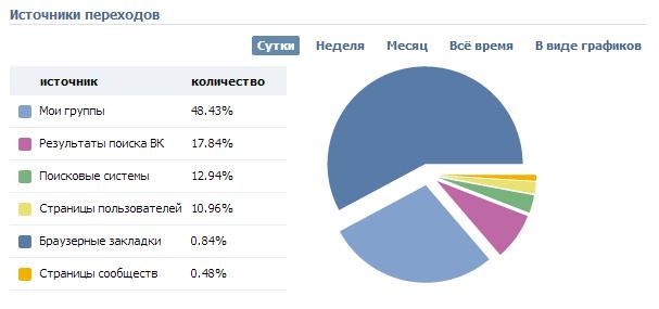 Статистика пабликов: способ получения данных о подписчиках