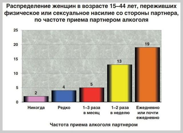 Статистика зверств над женщинами: официальные данные о насилии