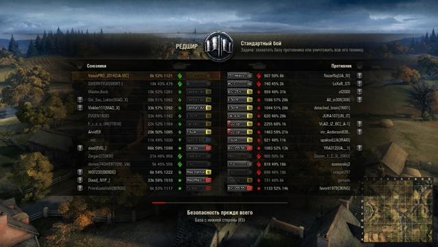 Статистика игроков wot: доступные рейтинги геймеров и кланов