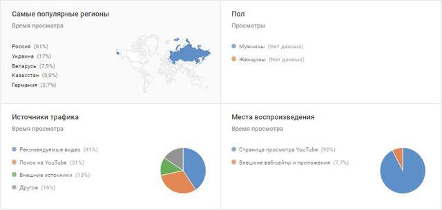 Статистика youtube: помощь в продвижении своего видеоканала