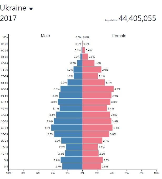Статистика миграции: показатели перемещения по странам