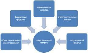 Формирование инвестиционного портфеля: основные этапы