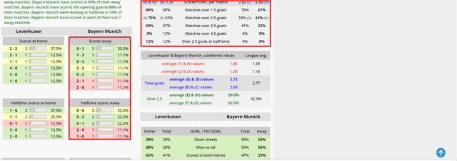 Статистика футбольных матчей: анализ результатов прошедших игр