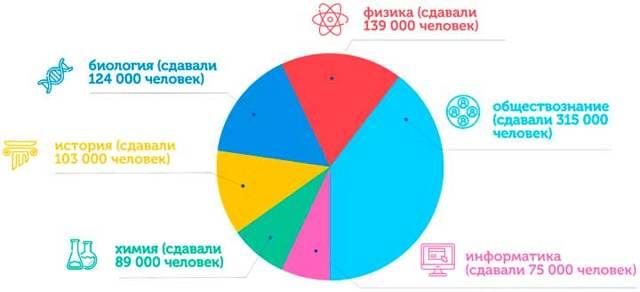 Статистика ЕГЭ: уровень знаний выпускников по разным предметам