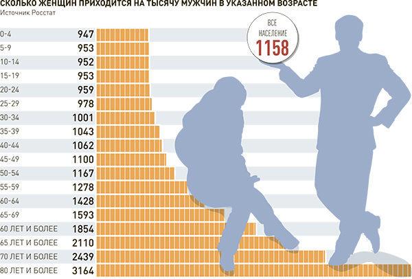 Статистика полов: количество мужчин и женщин на территории страны