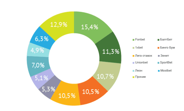 Как открыть букмекерскую контору: особенности бизнеса