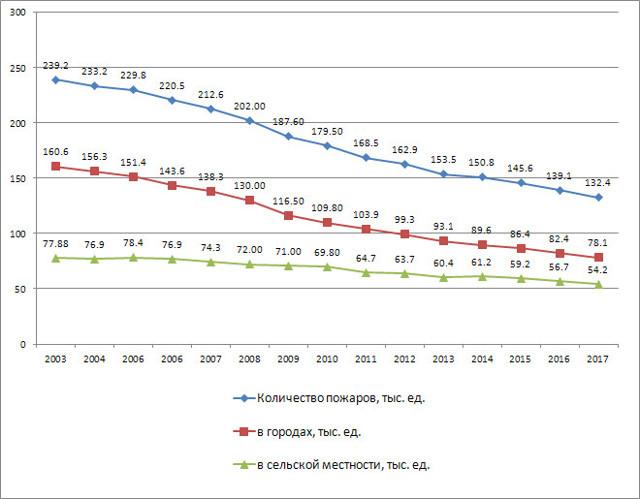 Статистика МЧС: данные о количестве чрезвычайных ситуаций
