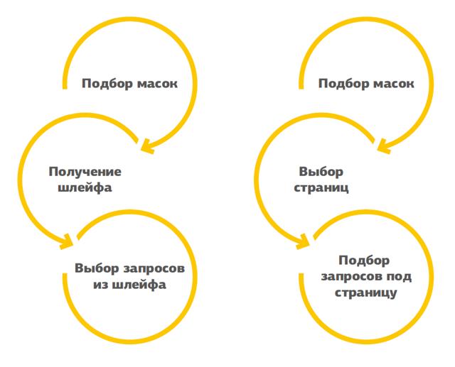 Семантическое ядро сайта: продвижение по ключевым фразам